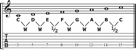 cung-va-nua-cung-guitar