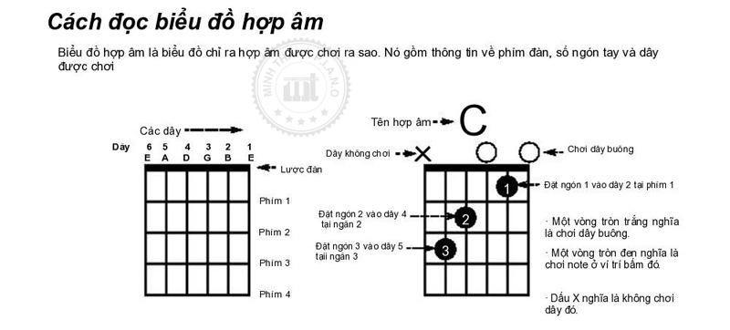 cac-hop-am-co-ban-guitar