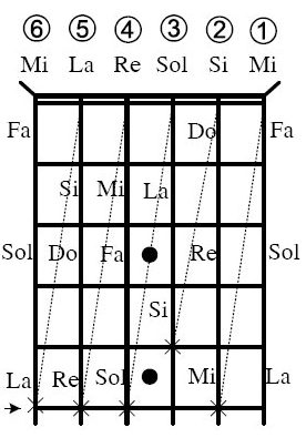 vị trí nốt nhạc trên cần đàn guitar