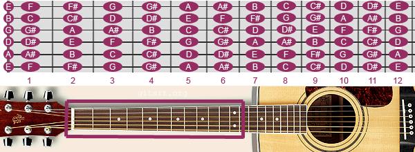 not-nhac-tren-dan-guitar